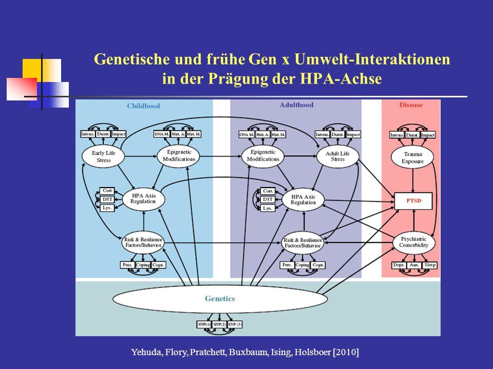 Yehuda, Flory, Pratchett, Buxbaum, Ising, Holsboer [2010]
